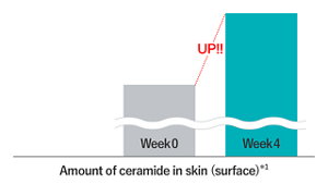 Amount of ceramide in skin(surface)*1