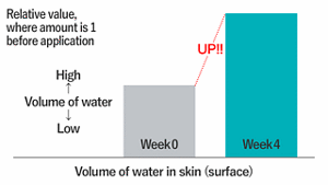 Volume of water in skin(surface)