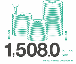 1,489.4 billion yen *FY2017 ended December 31