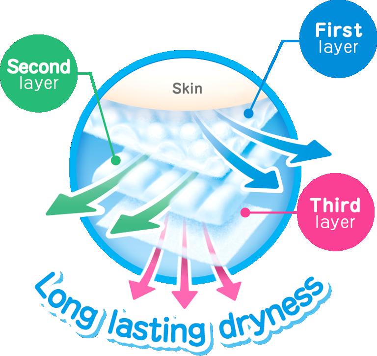Long lasting dryness