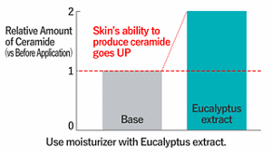 Use moisturizer with Eucalyptus extract.