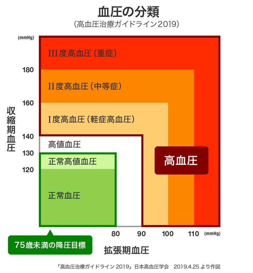 代 70 正常 血圧 値 血圧 正常