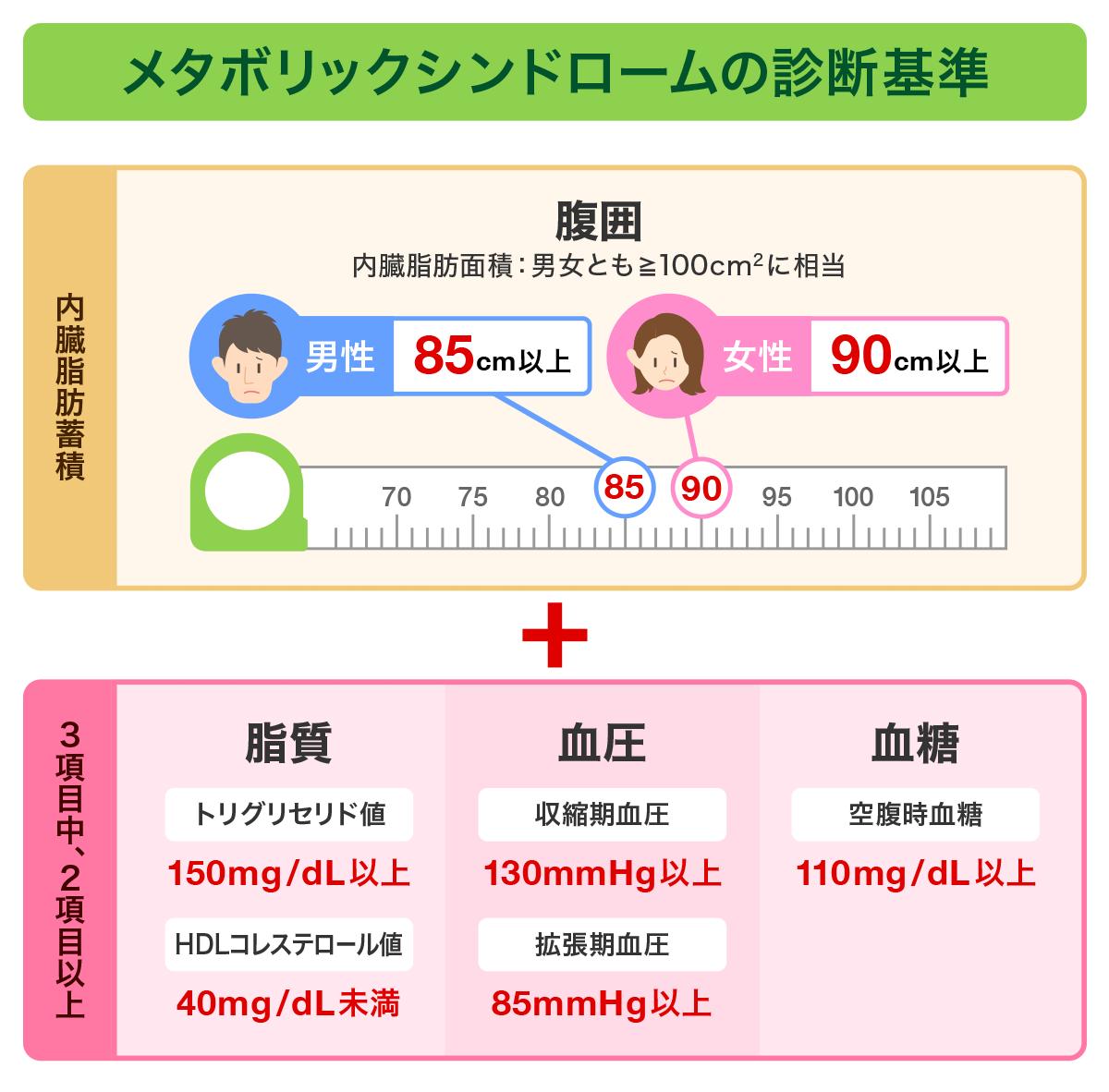 血圧 低い 最低