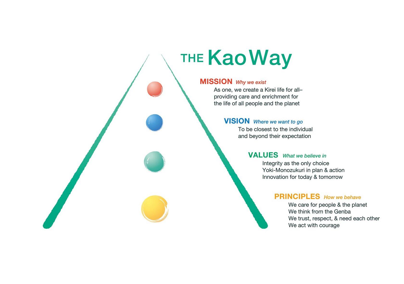 Kao   The Kao Way corporate philosophy