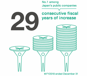 28 consecutive fiscal years of increase. No.1 among Japan's public companies.