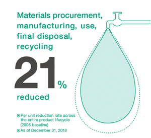 materials procurement, manufacturing, use, final disposal, recycling 19% decrease. *Usage volume per unit of sales (2005 baseline)