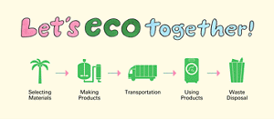 Let's eco together! Selecting Materials Making Products Transportation Using Products Waste Disposal Promoting Eco