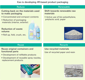 Kao is developing 4R-based product packaging Reduce Renewable Reuse Recycle