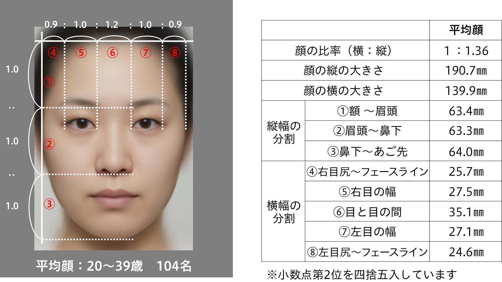 花王   日本人女性の「平均顔」と印象による顔の特徴を解析 個性や美の ...