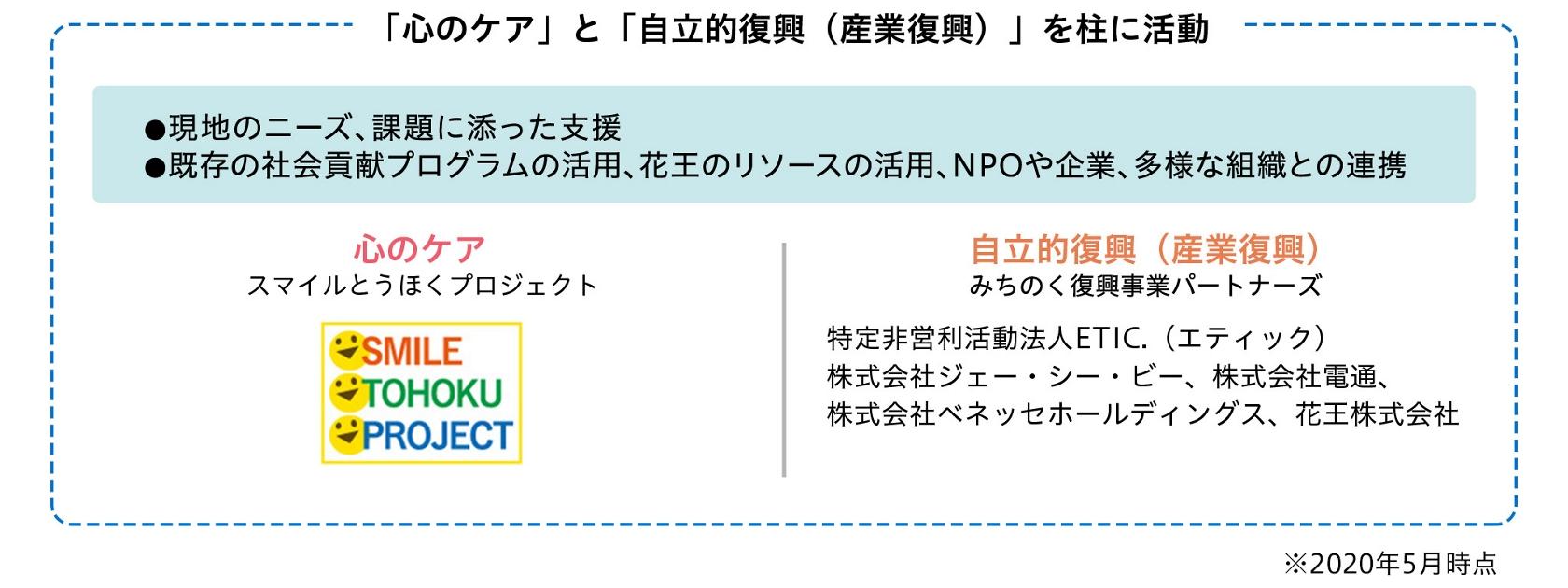 東日本 大震災 クリック 募金