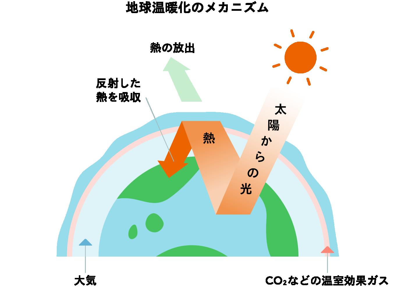 温暖 化 について 地球